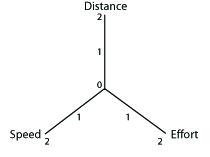 A three-point matrix for balanced training.