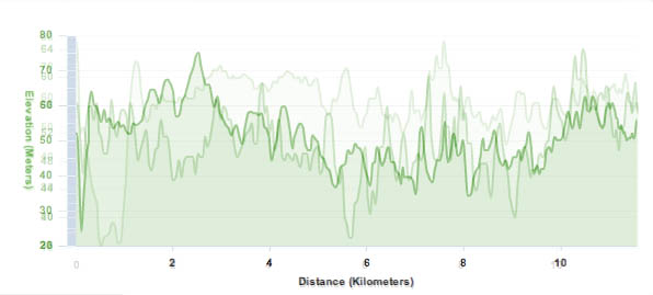 A comparison of the elevation profile from three runs over the same course