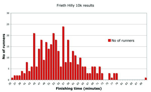 Results for the 2009 Frieth Hilly 10k