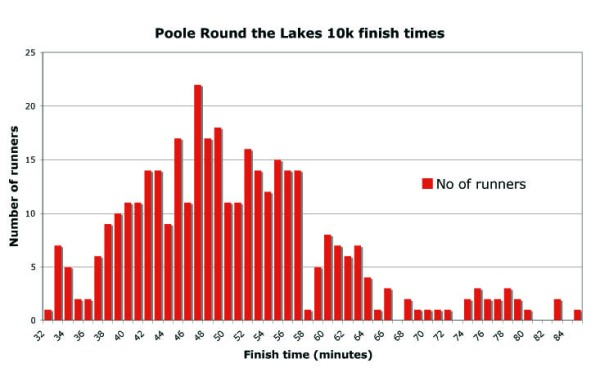 A bar chart of the finishing times for the Poole Round the Lakes 10k for 2009