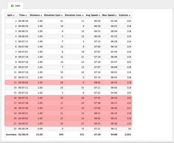 Mile split times for Sunday's 21-mile run.