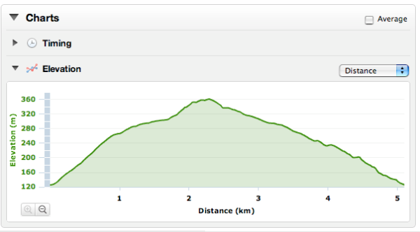 A three-mile run up – and down - a slope in the Lake District