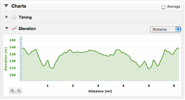 The elevation profile for the F1 Chicken Run
