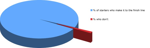 A pie chart showing the percentage of runners who fail to finish the London Marathon