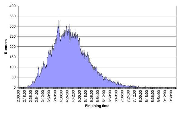 A bell curve showing the average finish time for the Virgin London Marathon