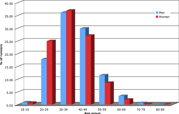 Percentage of men and women entering the Virgin London Marathon divided by age group