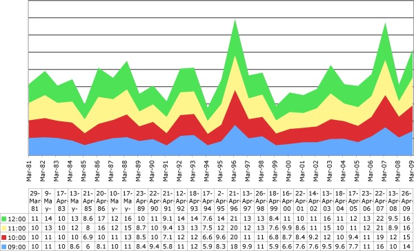 Temperatures for the London Marathon over time, and over the day of the race